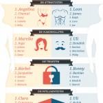 Vornamen und Persönlichkeit