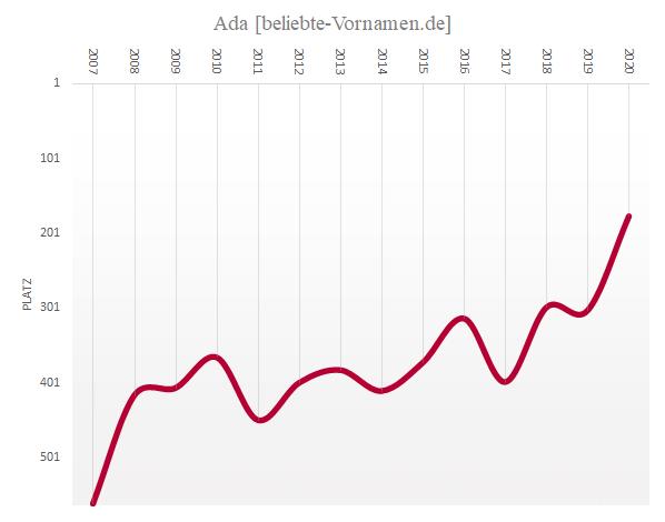 Häufigkeitsstatistik des Vornamens Ada