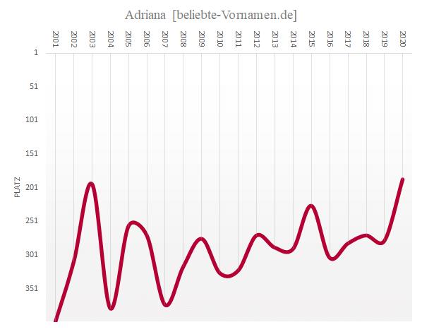 Häufigkeitsstatistik des Vornamens Adriana