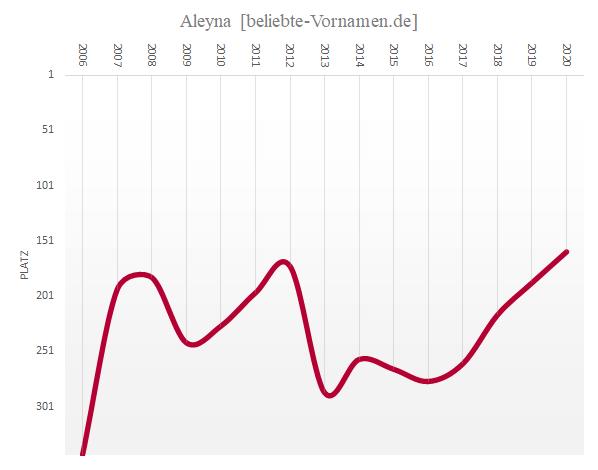 Häufigkeitsstatistik des Vornamens Aleyna