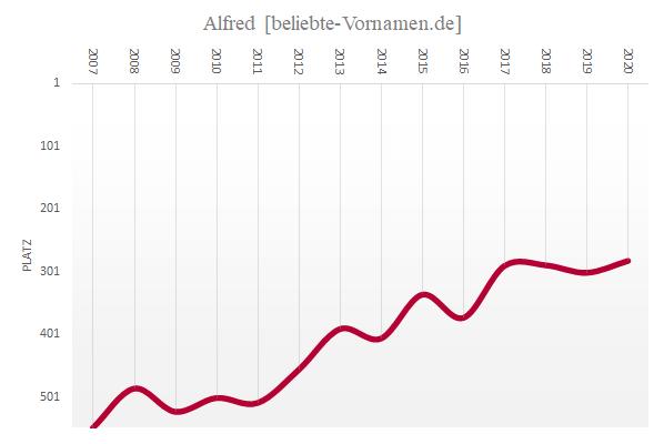 Häufigkeitsstatistik des Vornamens Alfred seit 2007