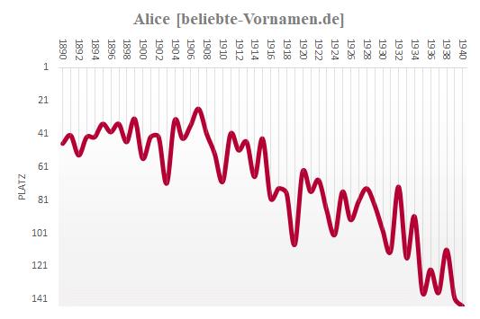 Alice Häufigkeitsstatistik 1940