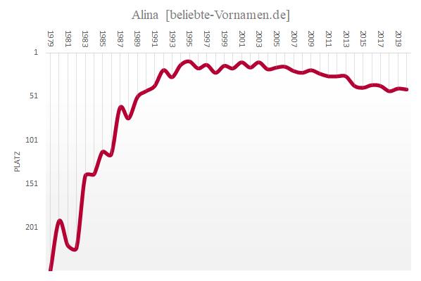 Häufigkeitsstatistik des Vornamens Alina