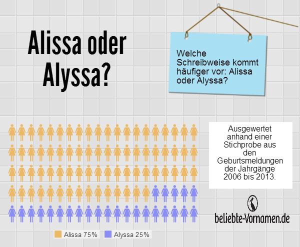 Alissa oder Alyssa
