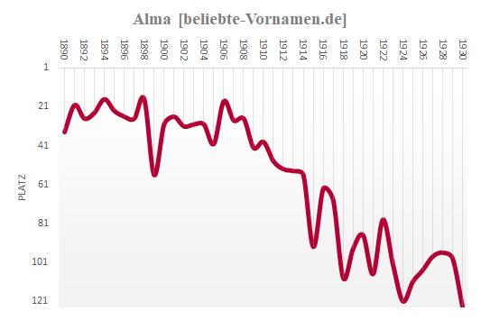 Alma Häufigkeitsstatistik bis 1930