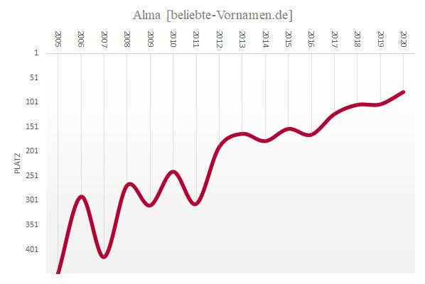 Häufigkeitsstatistik des Vornamens Alma seit 2005