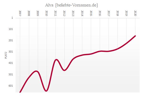 Häufigkeitsstatistik des Vornamens Alva