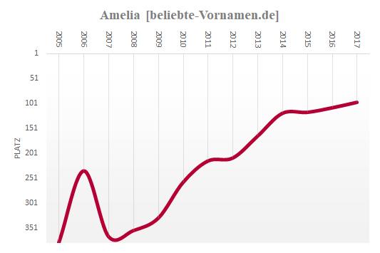 Amelia Häufigkeitsstatistik