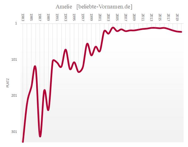 Häufigkeitsstatistik des Vornamens Amelie