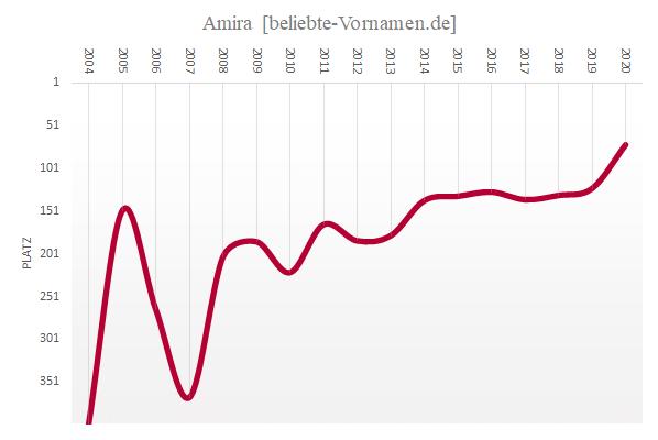Häufigkeitsstatistik des Vornamens Amira