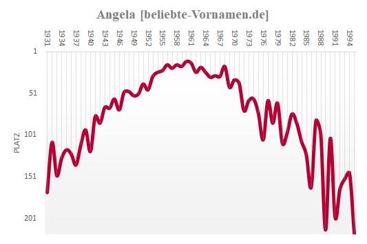 Angela Häufigkeitsstatistik