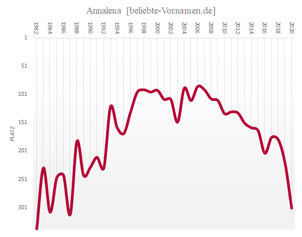 Häufigkeitsstatistik des Vornamens Annalena