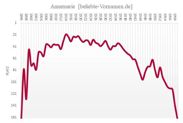Häufigkeitsstatistik des Vornamens Annemarie bis 1959