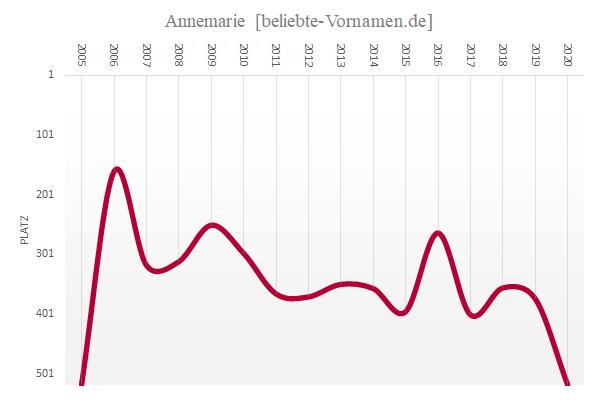 Häufigkeitsstatistik des Vornamens Annemarie seit 2005