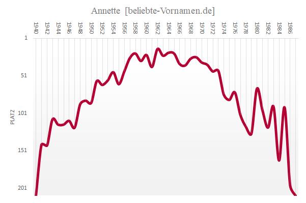 Häufigkeitsstatistik des Vornamens Annette