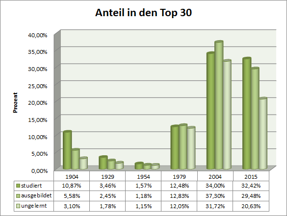 Anteil in den Top 30