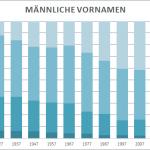 Anteil männlicher Vornamen 1917 bis-2017