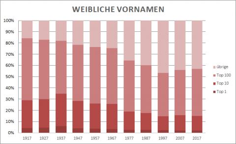 Anteil weiblicher Vornamen 1917 bis 2017