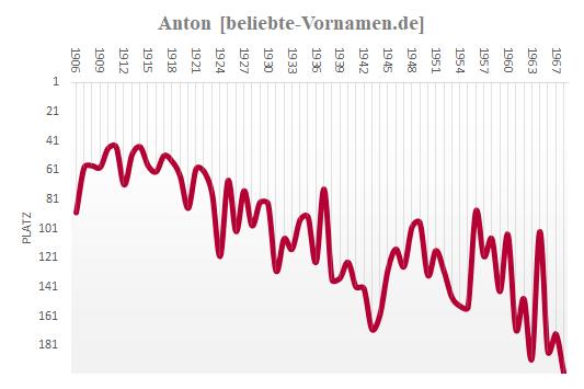 Anton Häufigkeitsstatistik 1968