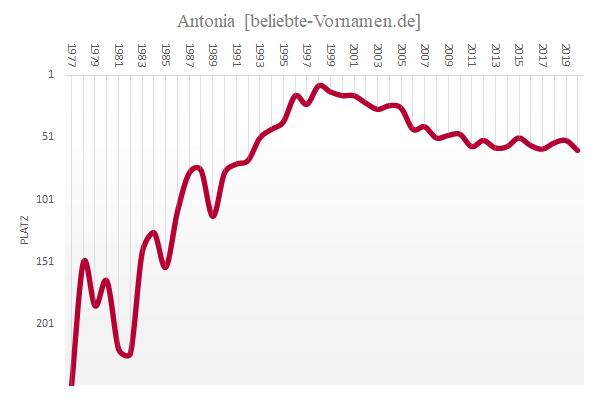 Häufigkeitsstatistik des Vornamens Antonia
