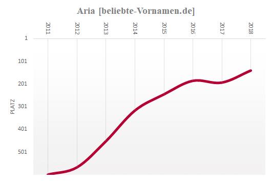 Aria Häufigkeitsstatistik