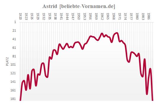 Astrid Häufigkeitsstatistik