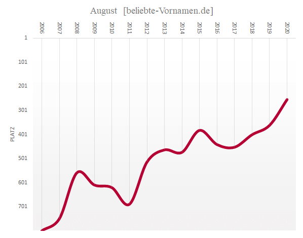 Häufigkeitsstatistik des Vornamens August seit 2006
