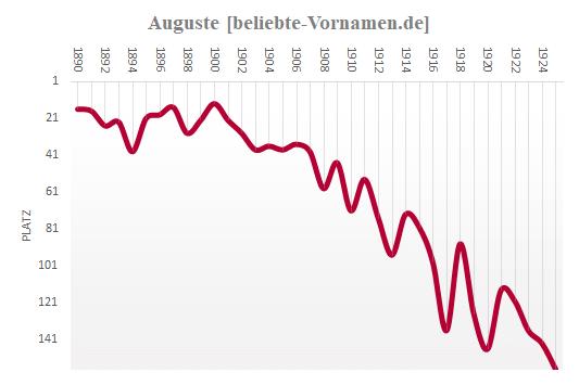 Auguste Häufigkeitsstatistik