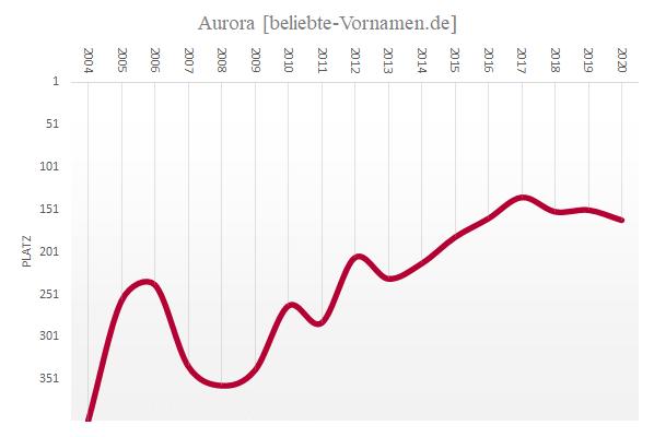 Häufigkeitsstatistik des Vornamens Aurora