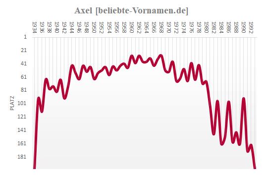 Axel Häufigkeitsstatistik