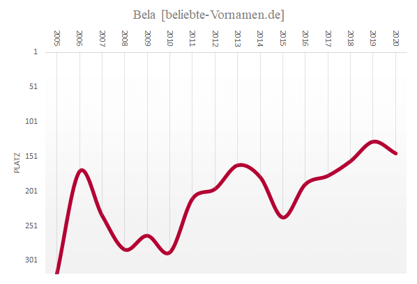 Häufigkeitsstatistik des Vornamens Bela.