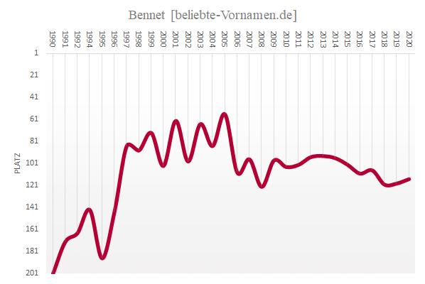 Häufigkeitsstatistik des Vornamens Bennet