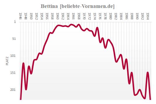 Bettina Häufigkeitsstatistik