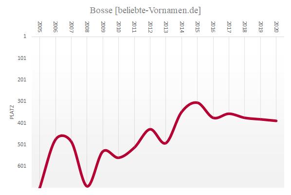 Häufigkeitsstatistik des Vornamens Bosse