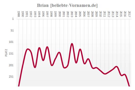 Brian Häufigkeitsstatistik
