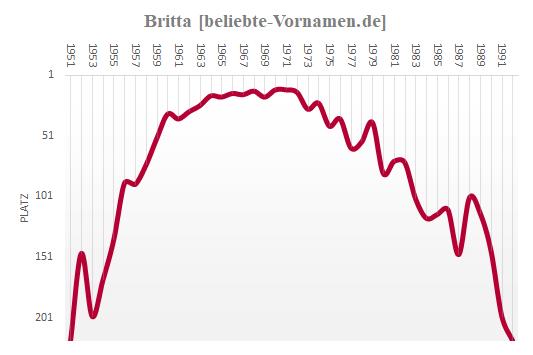Britta Häufigkeitsstatistik