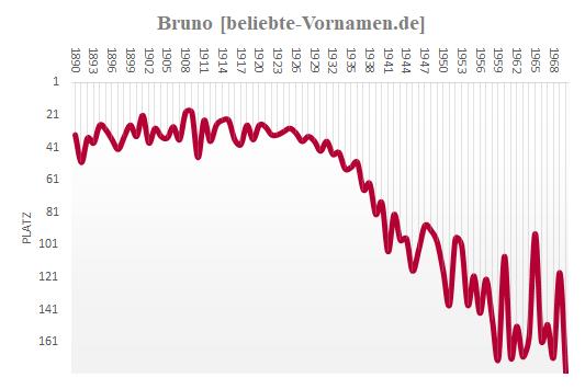 Bruno Häufigkeitsstatistik bis 1970