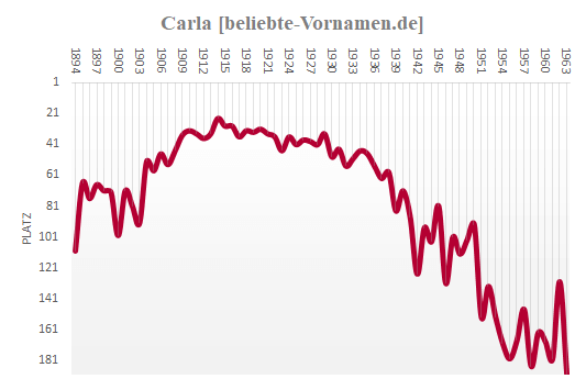 Carla Häufigkeitsstatistik 1963