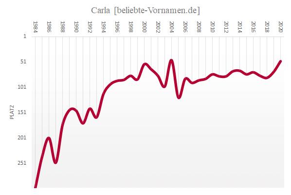 Häufigkeitsstatistik des Vornamens Carla seit 1984