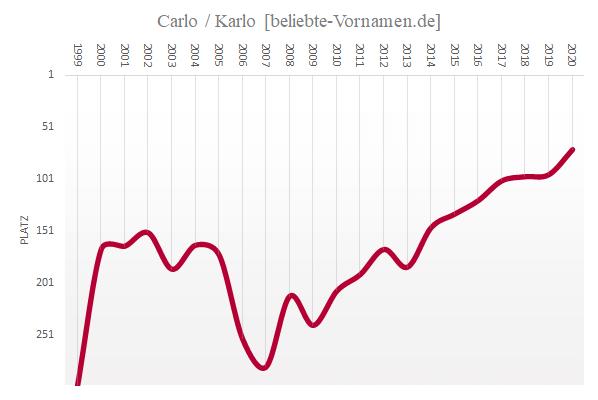 Häufigkeitsstatistik des Vornamens Carlo
