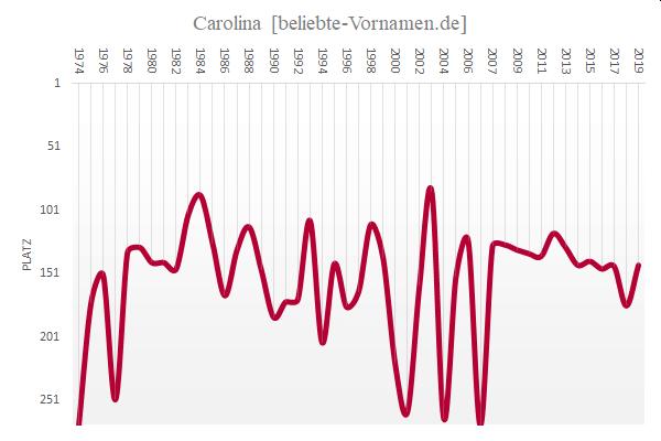 Häufigkeitsstatistik des Vornamens Carolina