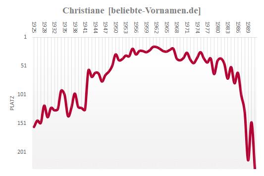 Christiane Häufigkeitsstatistik