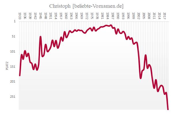 Häufigkeitsstatistik des Vornamens Christoph
