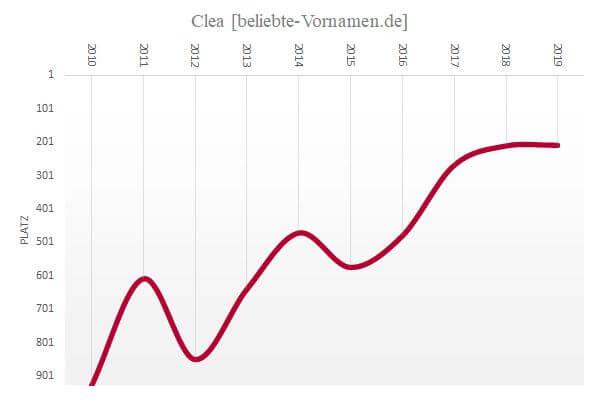 Häufigkeitsstatistik des Vornamens Clea
