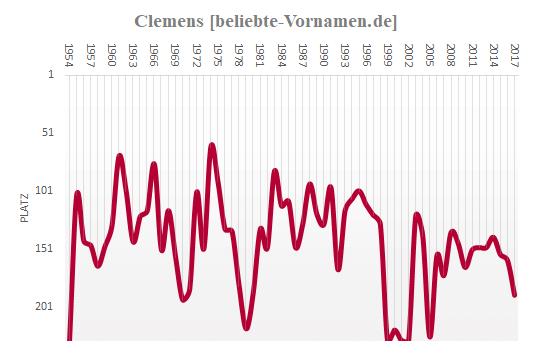 Clemens Häufigkeitsstatistik