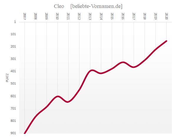 Häufigkeitsstatistik des Vornamens Cleo