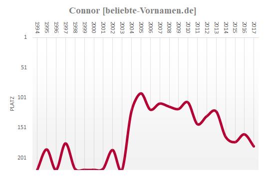 Connor Häufigkeitsstatistik