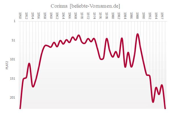 Häufigkeitsstatistik des Vornamens Corinna