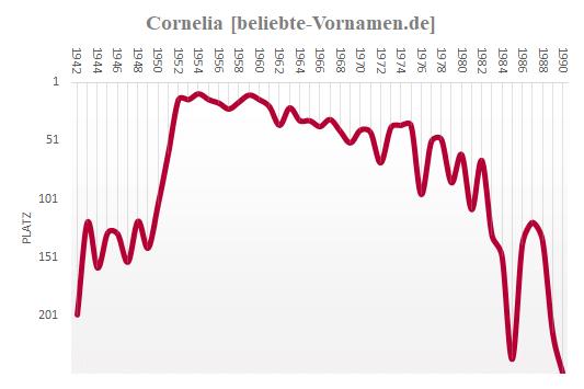 Cornelia Häufigkeitsstatistik