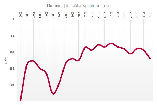Häufigkeitsstatistik des Vornamens Damian